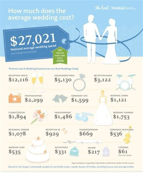 """How much does the average wedding cost?"" This is crazy"