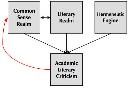 Academic-Crit