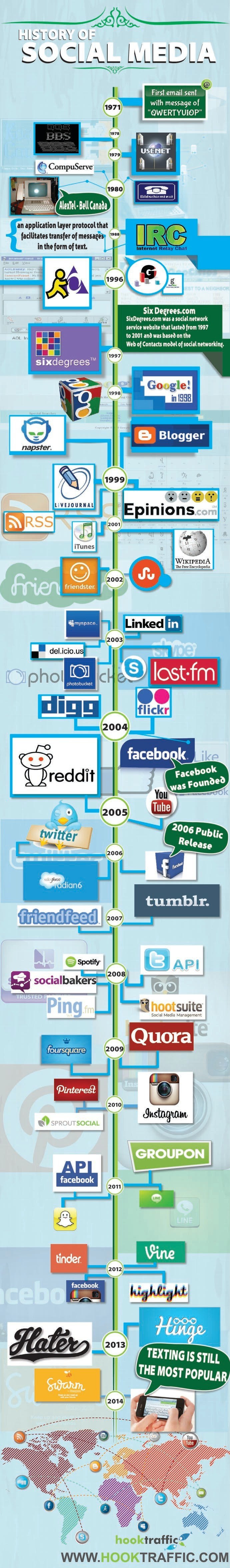 Infographic: History of Social Media #infographic