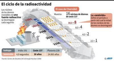 El ciclo de la radioactividad en la planta de Chernobyl./ AFP