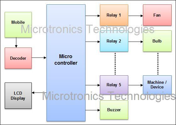 Home Appliance Control using Mobile Phone