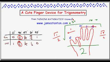 a discussion about trigonometry in mathematics Home → sparknotes → math study guides → more trigonometric identities trigonometry: trigonometric functions table of contents trigonometric functions terms and formulae summary and analysis functions trigonometric functions.