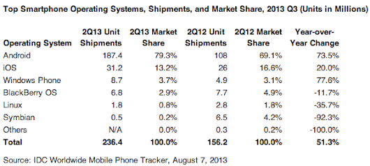 Android Now Controls 80% Of The Global Smartphone Market