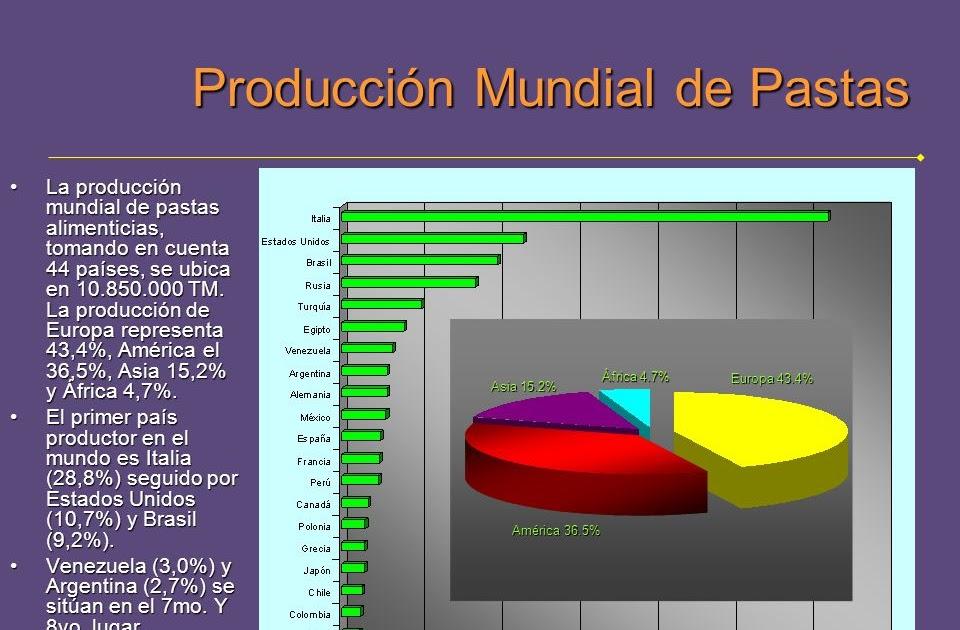 113db45c0f1 FERRAN SALA CASASAMPERE: La producción mundial de pastas alimenticias está  en 11.000.000 TM.-Europa el 43,4%, América el 36,5%, Asia 15,2% y África  4,7%
