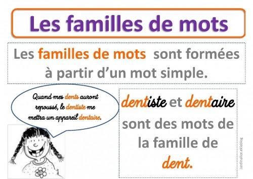 Rodzina wyrazów - teoria 1 - Francuski przy kawie