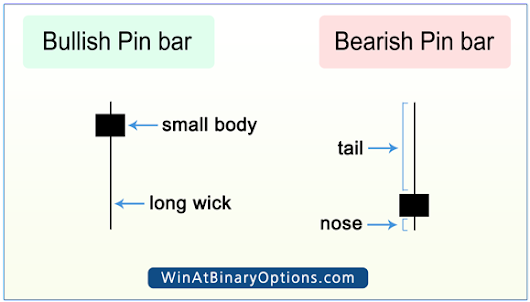 How to Trade Binary Options Using Pin Bars