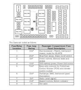 2005 Ford F 150 Fuse Box DiagramFormula F 1 Results