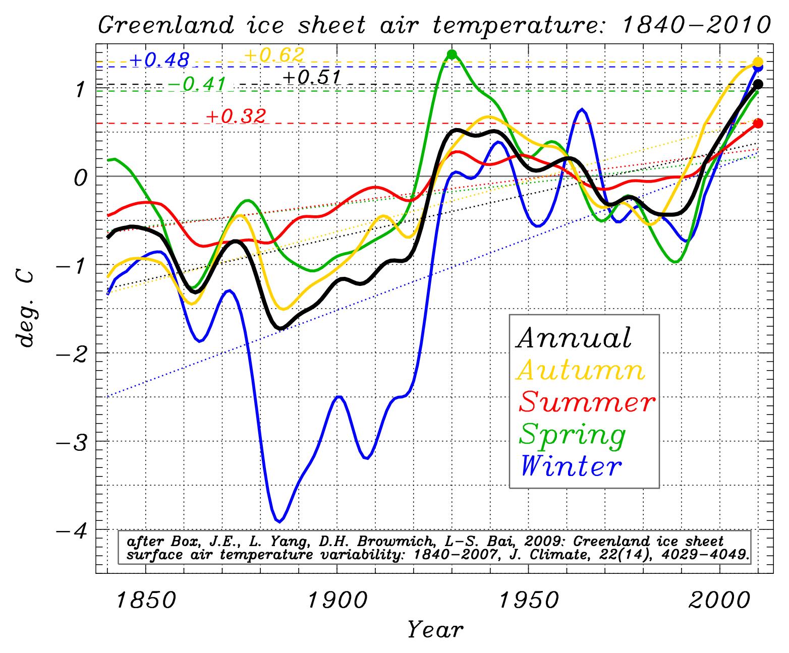 http://bprc.osu.edu/mediawiki/images/8/85/Greenland_seasonal_air_T_update_to_Box_et_al_2009.png
