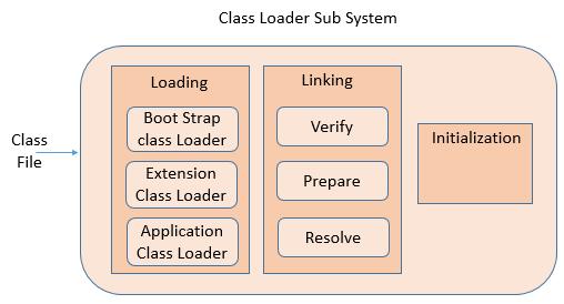 JVM Architecture classloader