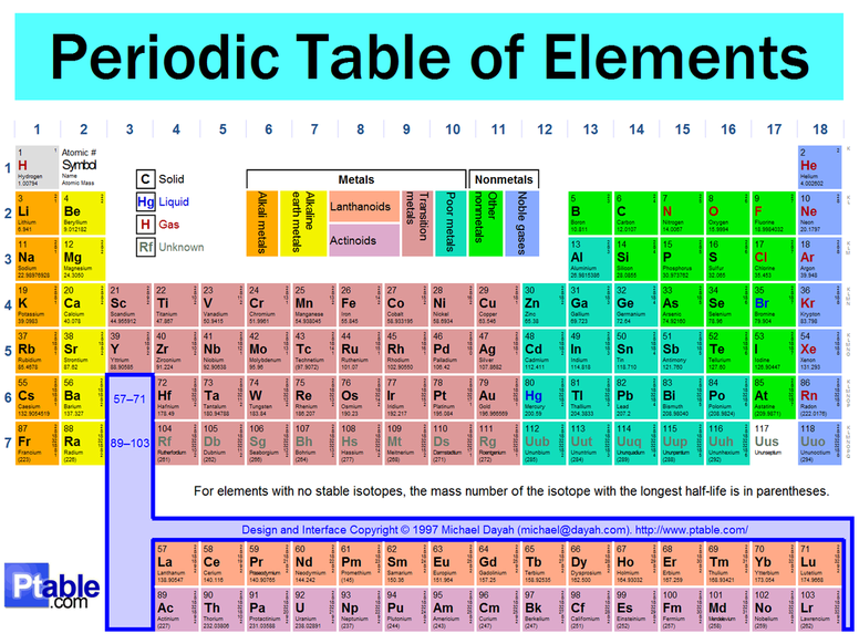 21 6 THE PERIODIC TABLE CHAPTER TEST A ANSWERS, ANSWERS ...