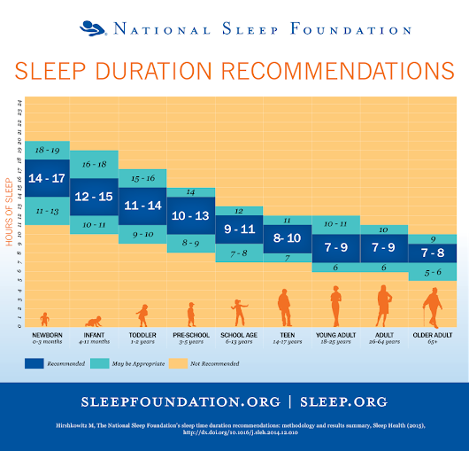 The Importance of Sleep for Family Caregivers