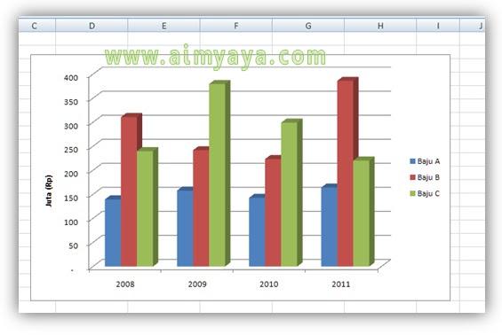 Gambar:  Contoh chart/grafik microsoft excel yang akan di balik sumber data row / kolomnya