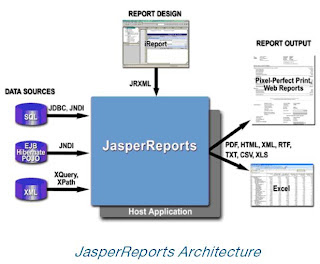 Java Reporting With Jasper Reports Part 2 Dzone Big Data