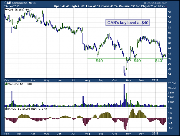 1-year chart of Cabela's (NYSE: CAB)