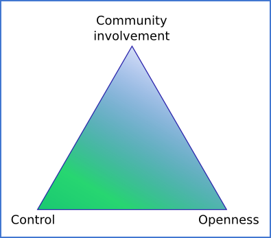 Triangle representing the interests of corporations vs. open source involvement