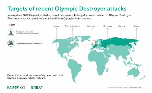 Malware That Hit Pyeongchang Olympics Deployed in New Attacks