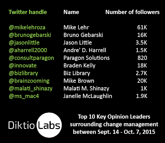 "Diktio Labs on Twitter: ""17000 tweets& 9054 users later we found the most influential in #ChangeManagement on Twitter  """