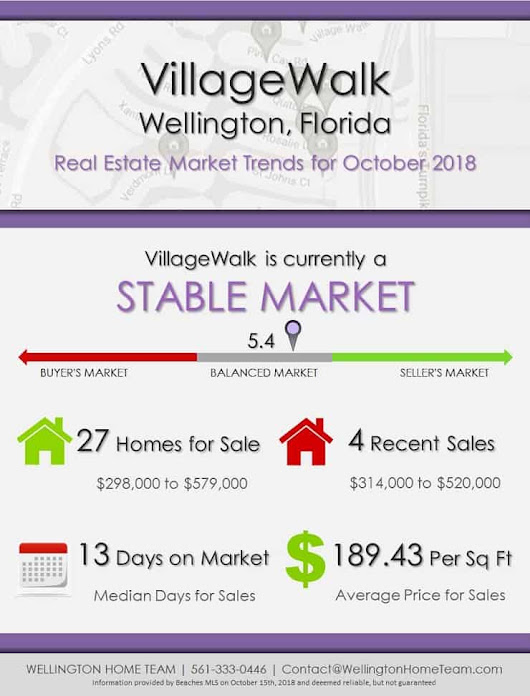 VillageWalk Wellington Florida Real Estate Market Report | OCT 2018
