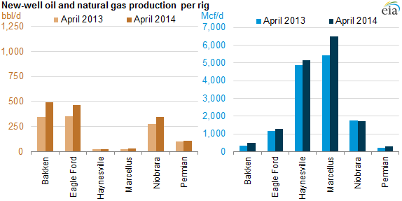 graph of new well production per rig, oil and natural gas, as explained in the article text