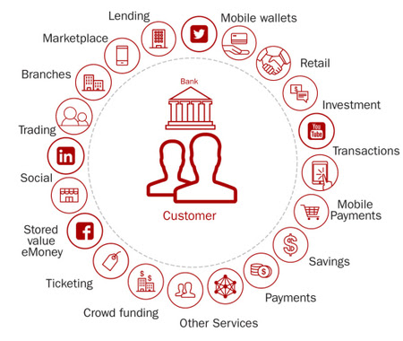 Top 10 Retail Banking Trends and Predictions for 2016 | Fintech
