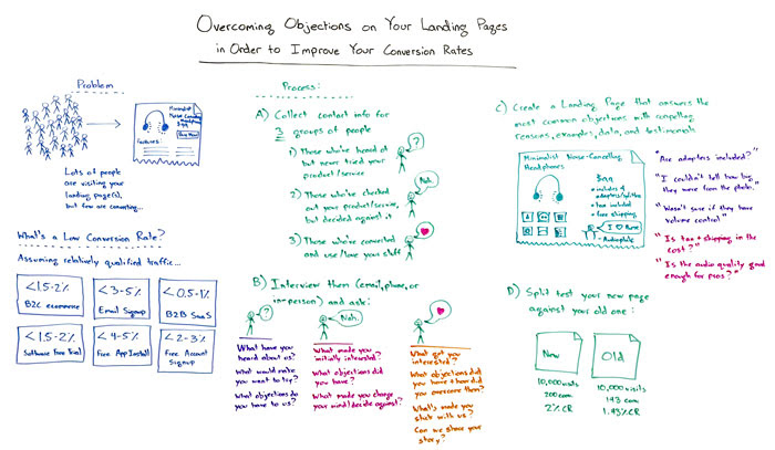 Overcoming Objections on Your Landing Pages in Order to Improve Your Conversion Rates Whiteboard
