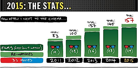 This is how often I went to the cinema…
