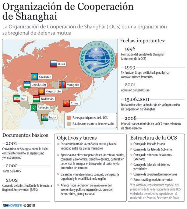 Organización de Cooperación de Shanghai