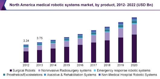 Global Medical Robotic Systems Market | Industry Report, 2012-2022