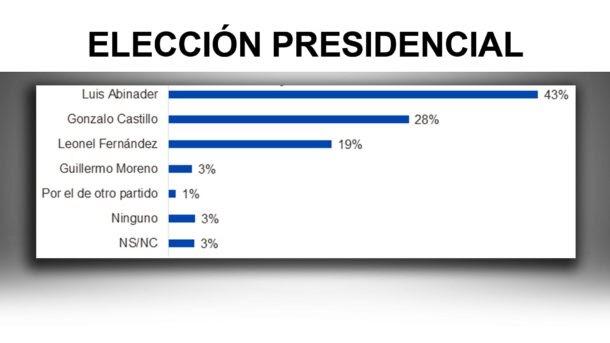 Si elecciones fueran hoy Abinader obtendría 46%; habría segunda vuelta