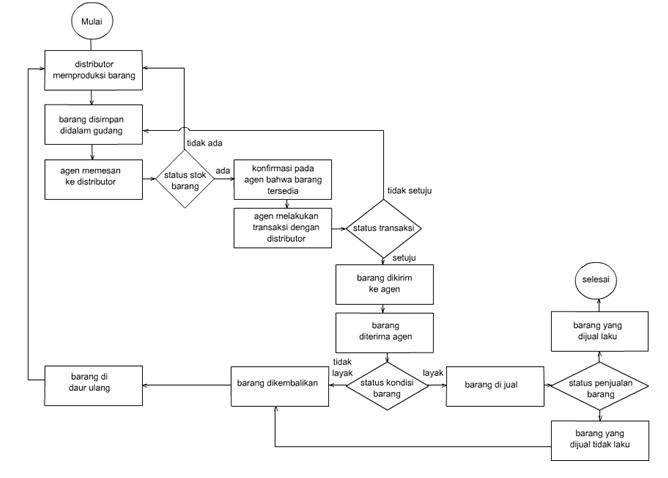 Contoh Flowchart Proses Produksi - Fontoh
