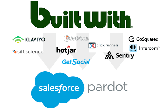 Pardot BuiltWith Prospect Sync – BuiltWith Blog