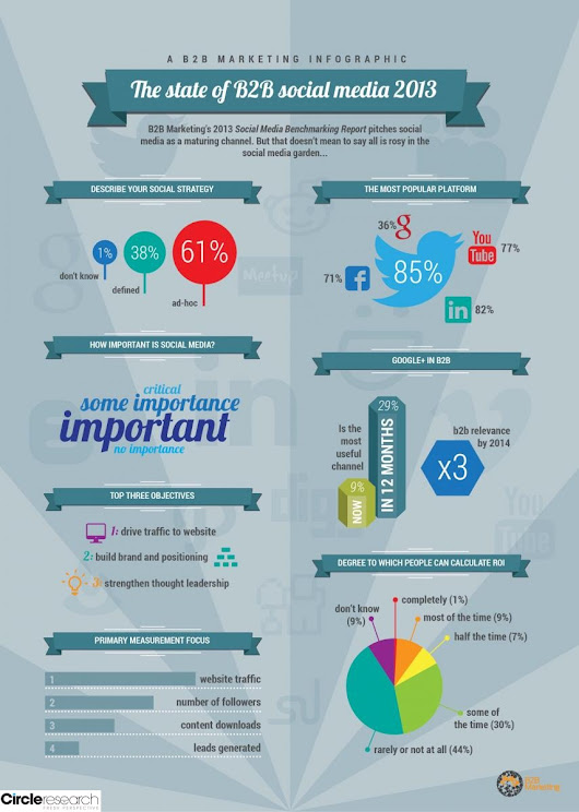 The State of B2B Social Media for 2013 Roundtable | DatingFactory.com
