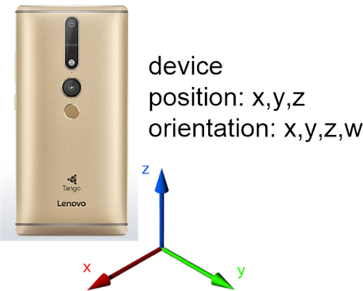 Camera-based position estimation using a Google Tango phone | Don't worry be creative