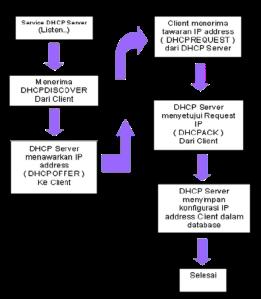 Pengertian dan Konfigurasi DHCP dan DNS Server pada Linux ...