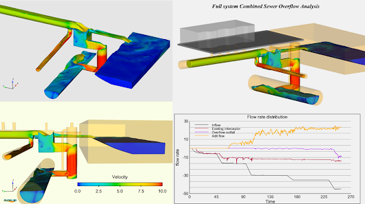 Combined Sewer Overflow | CSO Systems | FLOW-3D Blog