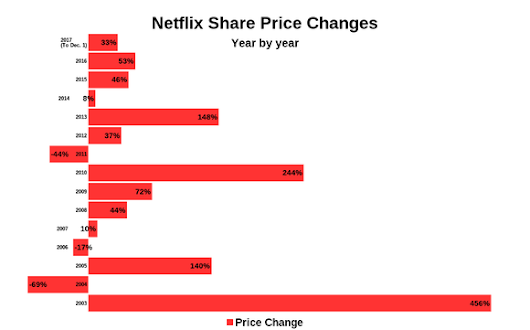 Will 2018 Be Netflix, Inc.'s Best Year Yet?