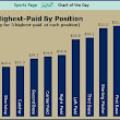 SPORTS CHART OF THE DAY: Major League Baseball's Highest-Paid Positions