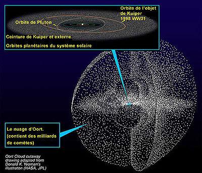 Vue d'artiste de la ceinture de Kuiper et du nuage d'Oort.