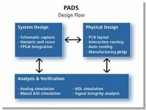 Mentor Schematic Thiết kế Pcb Ghi chú Pads Giao diện logic