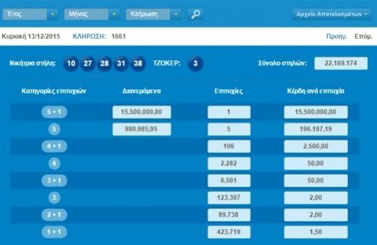 Κλήρωση Τζόκερ: Απίστευτο! Βρέθηκε νικητής που παίρνει 15,5 εκατ. ευρώ! - Αυτοί είναι οι τυχεροί αριθμοί!