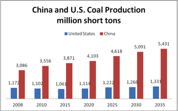 Image result for China coal mines output