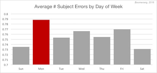 Emails Sent by Marketers on Mondays Have More Mistakes