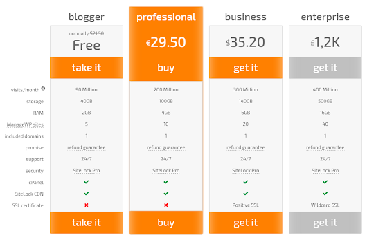 Responsive Pricing Table Builder – wpPricing Builder