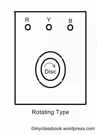 Rotating type phase sequence indicator