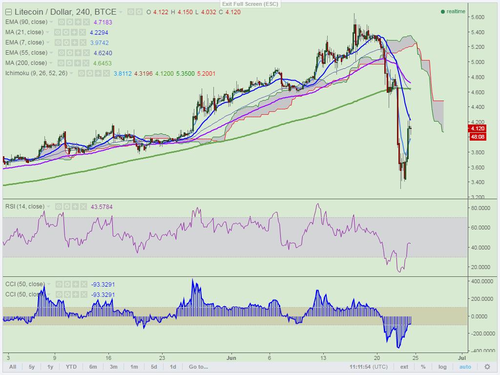 Euro US Dollar(EURUSD) Historical Data - ForexLiga
