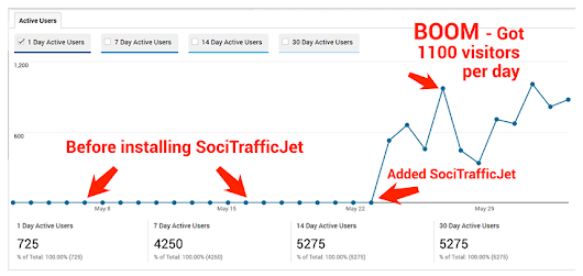 SociTrafficJet –Amazing Fast, Easy Social Traffic Generation WP Plugin