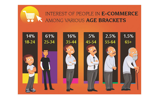 Growth of e-commerce driven by youth