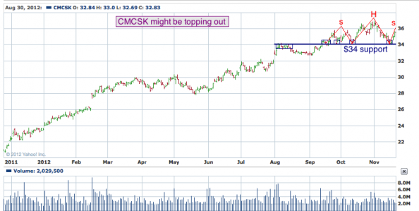 1-year chart of CMCSK (Comcast Corporation)