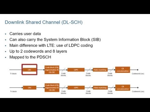 Downlink Data in 5G NR - MATLAB Programming