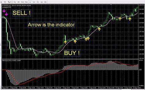Most profitable forex indicator